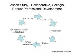 Lesson Study: Teacher-Led PD That Works – Copy / Paste by Peter Pappas