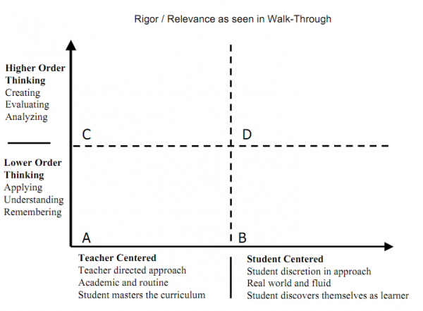 Rigor and Relevance Walkthrough