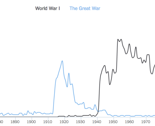 "Frequency of ""The Great War"" and ""WW""I in Books nGram Viewer"