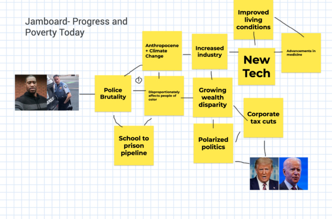 "Jamboard showing brainstorm of ""Progress and Poverty Today"""